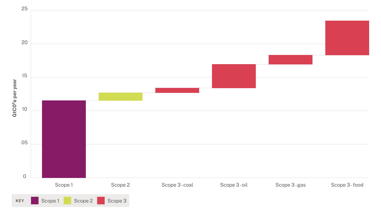 Gráfico de Gtco2e